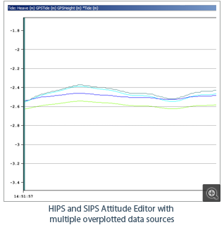 HIPS and SIPS Attitude Editor with multiple overplotted data sources
