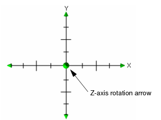 in the 3d view window, rotation along the x-y-z axis is handled by moving  the arrow heads at the ends of the compass